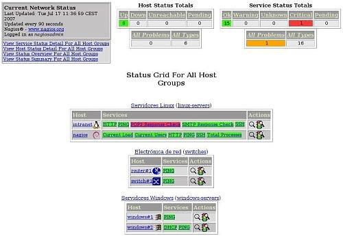 Nagios grid de servicios