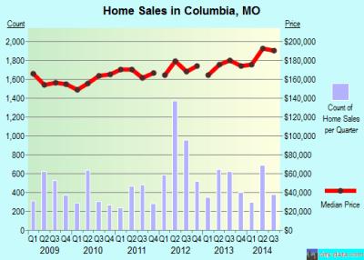 Columbia, Missouri (MO) profile: population, maps, real estate, averages, homes, statistics ...