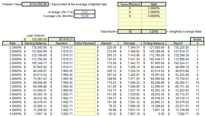 Amortization Schedule With Variable Rates – Excel@CFO