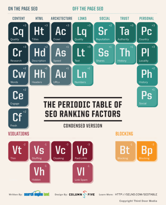 SearchEngineLand-Periodic-Table-of-SEO-condensed-large pixelpinch