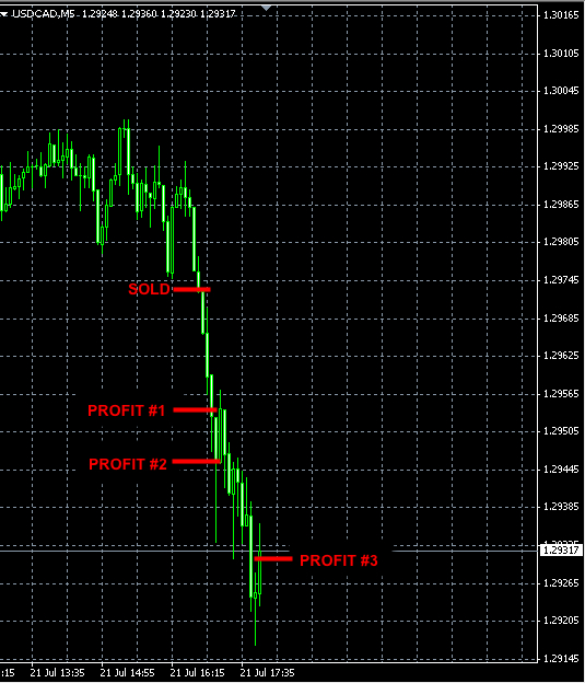 BEST-FOREX-SIGNALS-USDCAD-JUL21