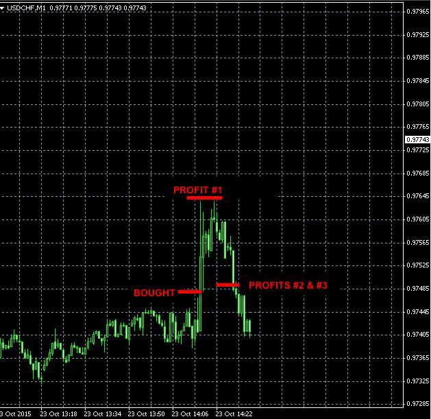 best forex signals USDCHF