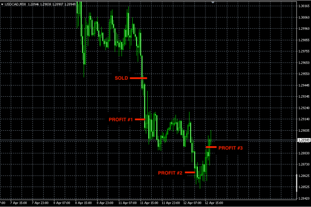 Best-Forex-Signals-USDCAD-apr11