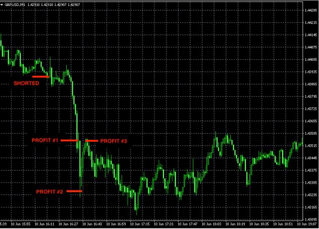 best forex signals GBPUSD jun10