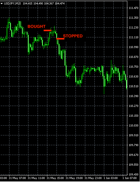 forex signal USDJPY may31