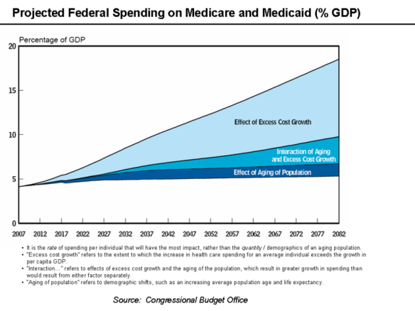 medicare-medicaid-projected-federal-spending