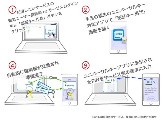 利用準備は手元のユニバーサルキーに表示されたPINをサービス側の画面に入力するだけ