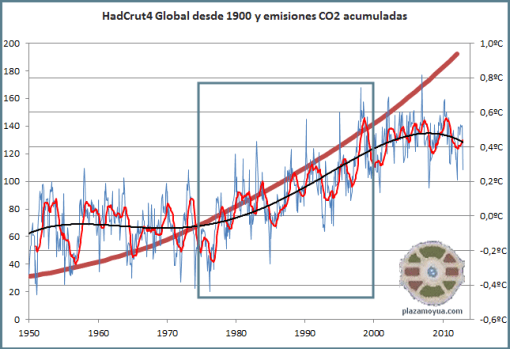 hadcrut4-con-ciclos-y-co2