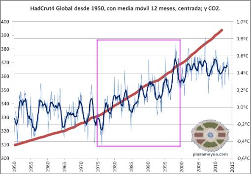 calentamiento-global-y-co2-desde-1950