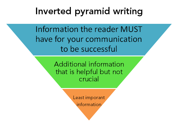 "This is an image illustrating the ""inverted pyramid"" style of writing."