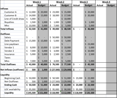 Budgeting & Forecasting | plura Financial Blog