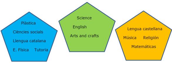 trilinguismo primaria