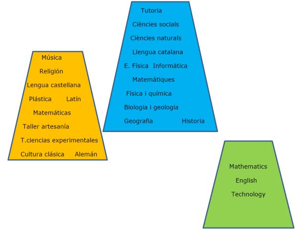 trilinguismo secundaria