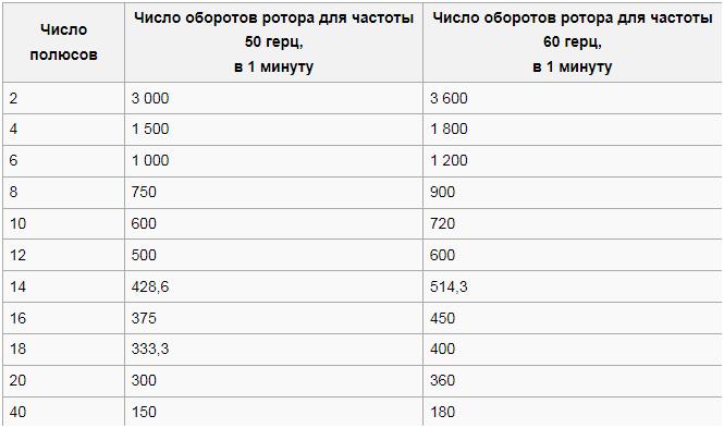 Таблица зависимости от числа роторов