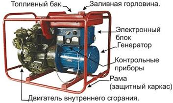 Бытовой генератор тока