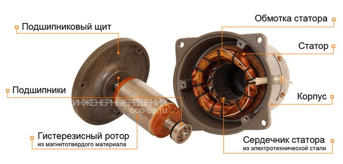 Типы электродвигателей. Синхронный гистерезисный двигатель