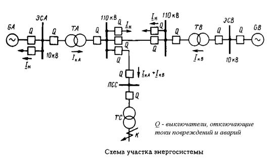 Схема участка энергосистемы