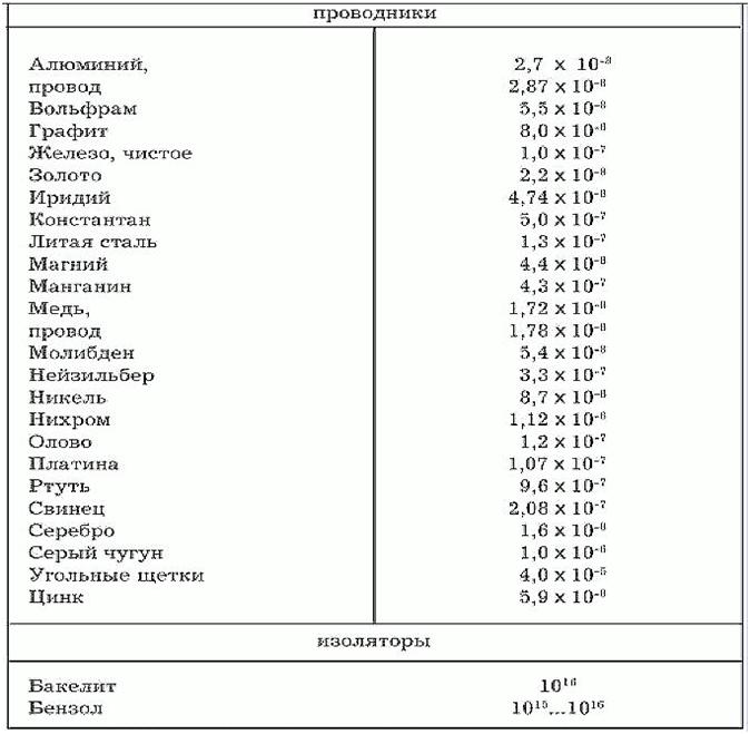 Величины удельных сопротивлений основных веществ