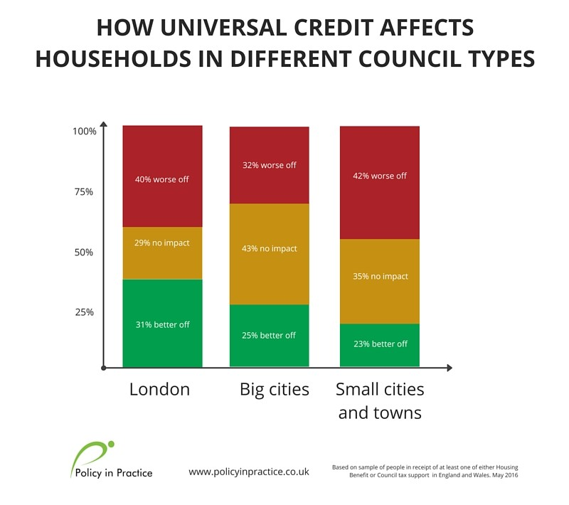 HOW UNIVERSAL CREDIT AFFECTS HOUSEHOLDS IN DIFFERENT COUNCIL TYPES