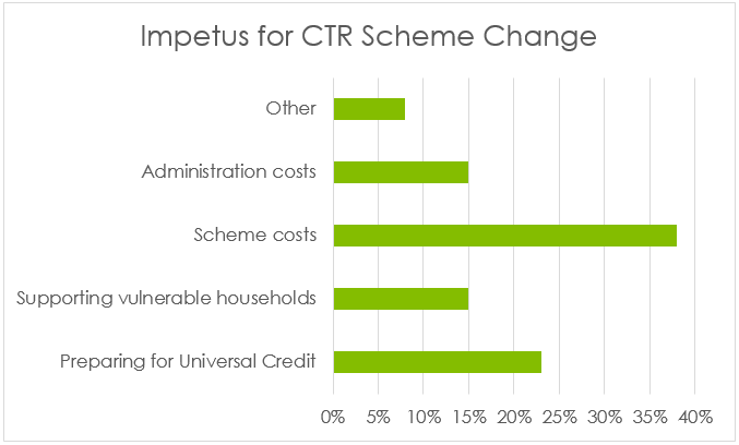 Reasons for changing council tax reduction schemes