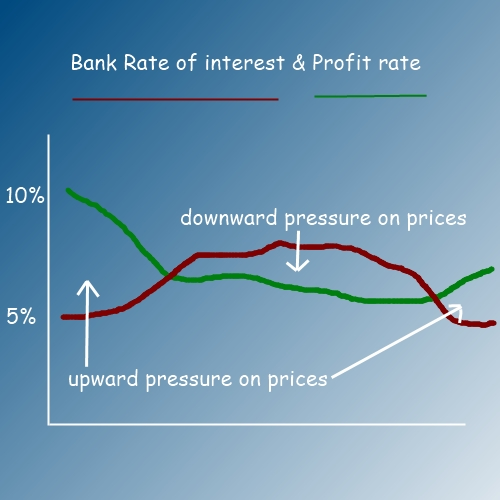 why prices change
