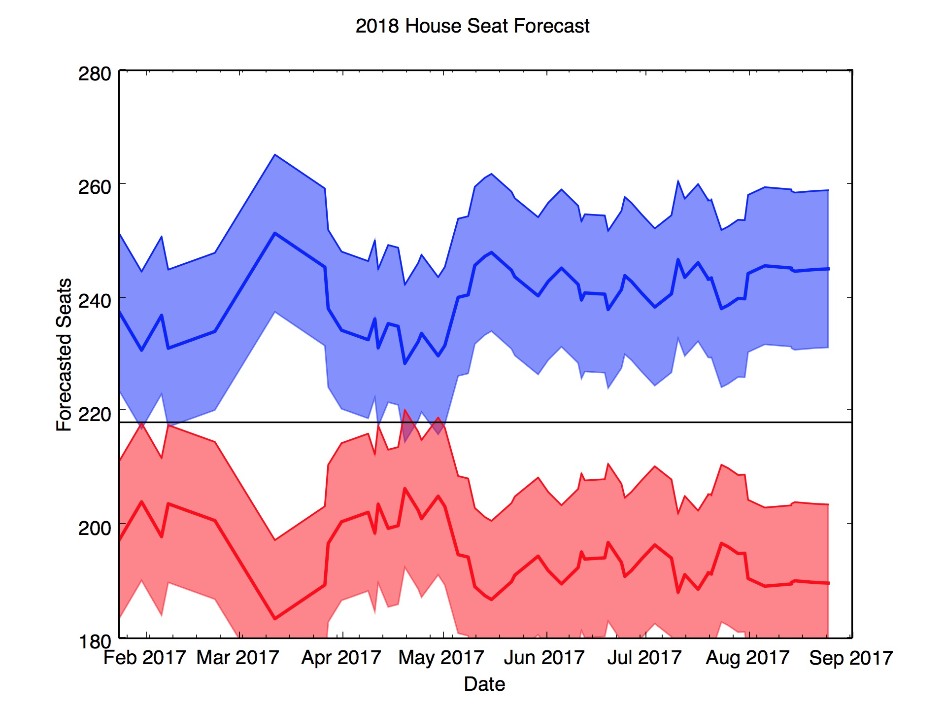 2018 house predictions