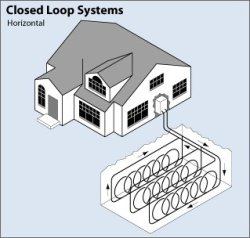 Geothermal heat pump. Closed system