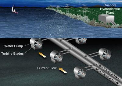 Proposed NASA tidal power system