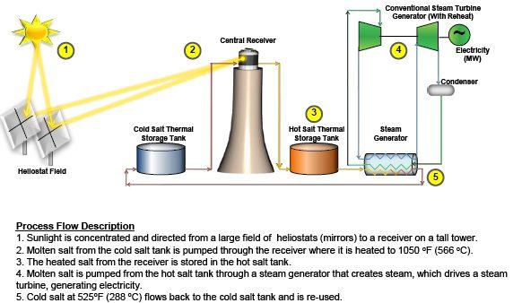 Solar Reserve solar power tower