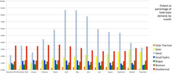 clustered-percentages-of-demand