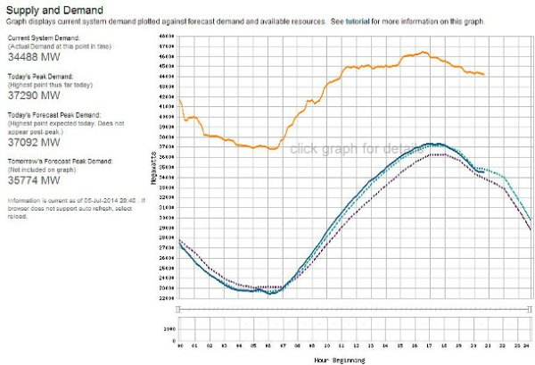 California supply and demand, 7/5/14. Orange is available resources, dark blue is current demand. Right now things are fine. In the peak of summer demand can be 75 GW, and that when it could get dicey this year. Credit: caiso.com