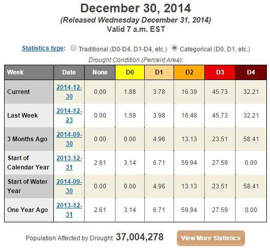 CA-drought-stats