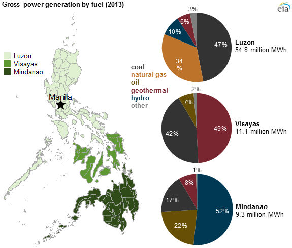 Philippines-power-by-island