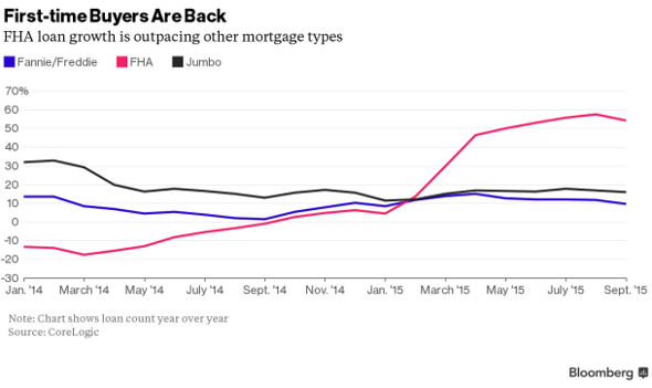 FHA loans up