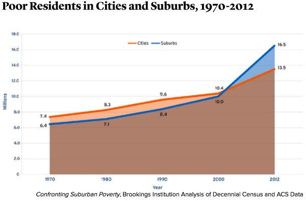 urban-suburban poverty