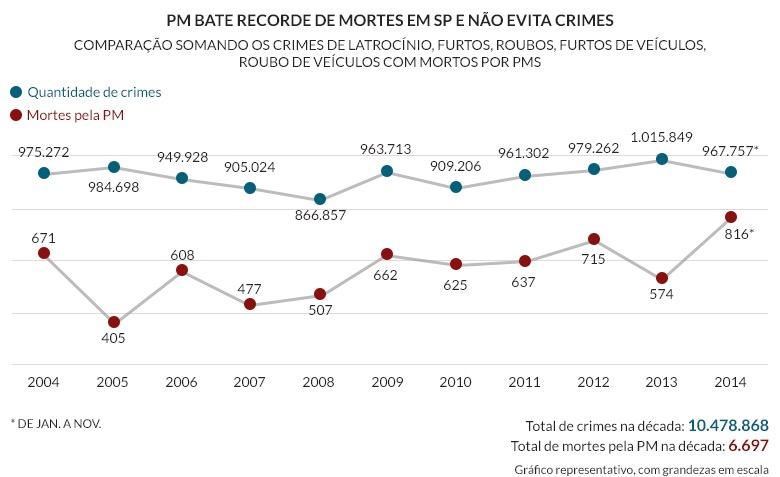 LetalidadePM-SP-05-Recorde-Mortes 2014