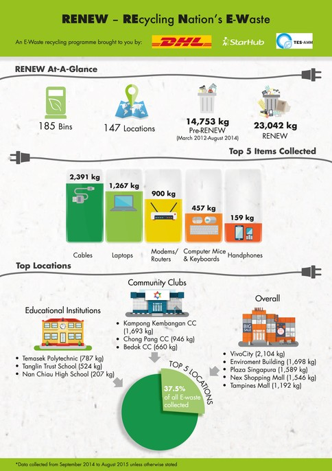 dhl_e-waste_infographics_final_popup
