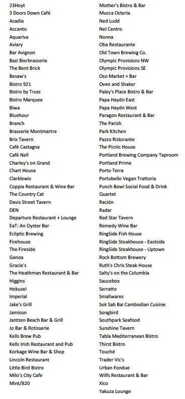 Portland Dining Month 2014