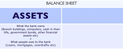 Introduction to Balance Sheets - Positive Money