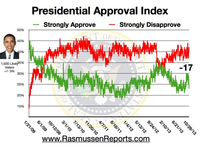 obama_approval_index_october_29_2013