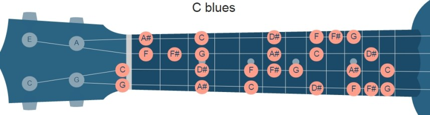 C blues