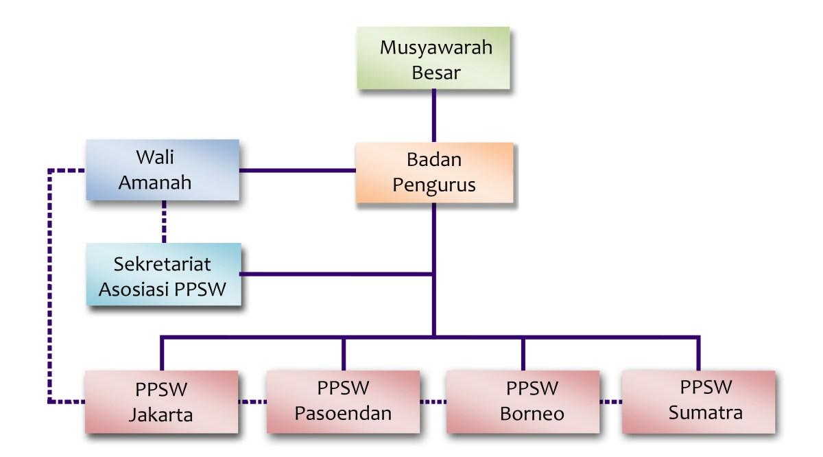 Struktur Organisasi Asosiasi PPSW 2016