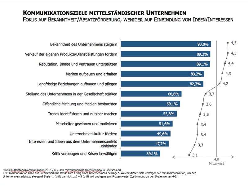 Studie-Kommunikation-im-Mittelstand-2015-Kommunikationsziele-Mittelstandskommunikation_UniLeipzig