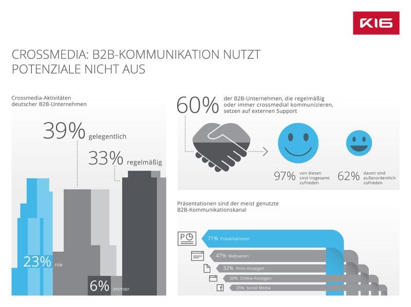 Ein Viertel der deutschen Unternehmen verzichtet in der B2B-Kommunikation komplett auf kanalübergreifende Kommunikationskonzepte.