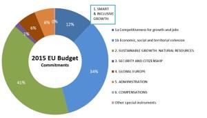 eu_budget_2015_en