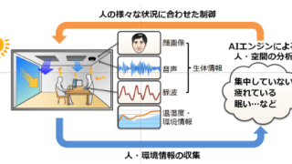 AIとIoTを活用した生産性を高める空気・空間の実証を開始 – ダイキン工業とNECが共同