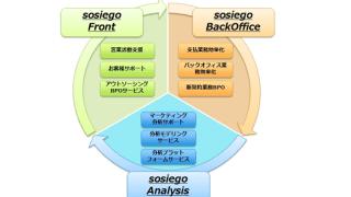 AIを活用した保険業界の課題解決ソリューションを開発 – sosiego(ソシエゴ) /TIS株式会社