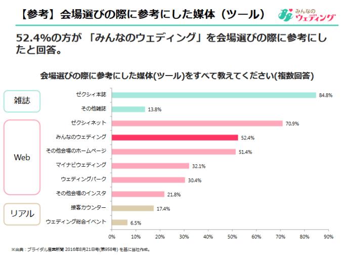 %e3%81%bf%e3%82%93%e3%81%aa%e3%81%ae%e3%82%a6%e3%82%a7%e3%83%87%e3%82%a3%e3%83%b3%e3%82%b0%e5%88%a9%e7%94%a8