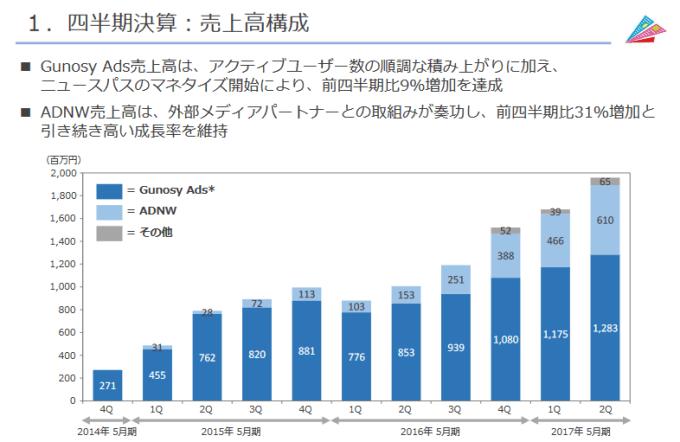 %e3%82%b0%e3%83%8e%e3%82%b7%e3%83%bc%e5%a3%b2%e4%b8%8a%e6%a7%8b%e6%88%90%e6%af%94