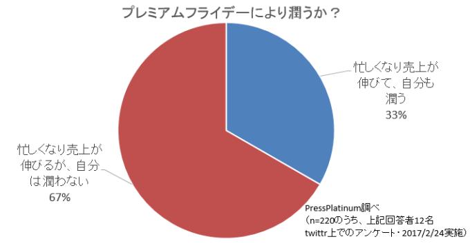 %e3%83%97%e3%83%ac%e3%83%9f%e3%82%a2%e3%83%a0%e3%83%95%e3%83%a9%e3%82%a4%e3%83%87%e3%83%bc%e3%81%a7%e5%84%b2%e3%81%8b%e3%82%8b%e4%ba%ba%e3%81%af%ef%bc%9f